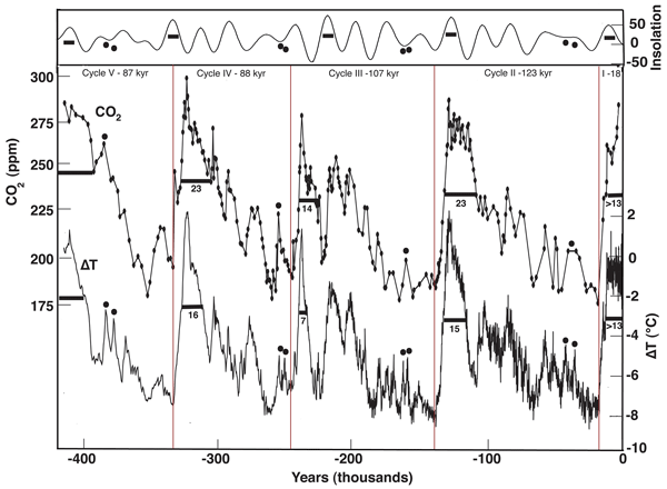 The temperature–CO2 climate connection: an epistemological reappraisal of ice-core messages